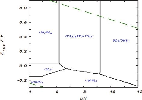 Ph Orp Diagram by Eh Ph Diagram For The Dominant Uranium Aqueous Species