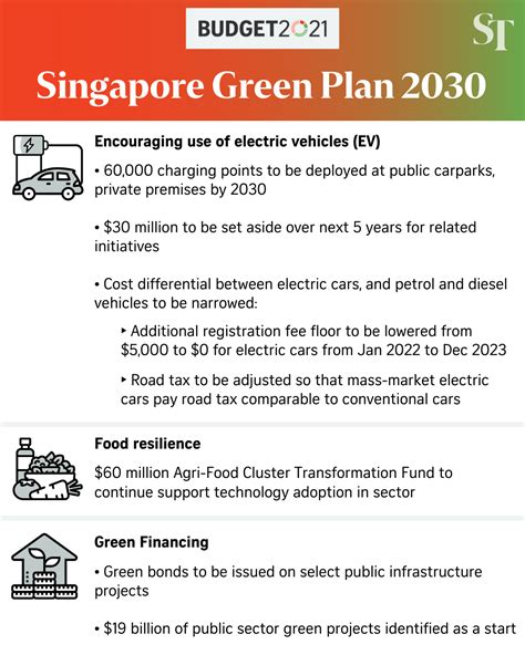 Every budget is important, but budget 2021 comes at a particularly critical juncture, said mr heng. Singapore Budget 2021 : Budget 2021: Up to $53.7b to be ...