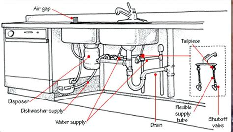 kitchen sink plumbing vent diagram 21 luxury collection of kitchen sink vent diagram small 8524