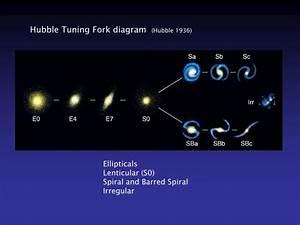 PPT - Galaxy Classification PowerPoint Presentation - ID ...