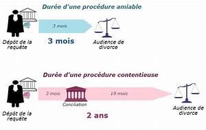 Combien De Temps Garde T On Les Papiers : la proc dure en divorce ~ Gottalentnigeria.com Avis de Voitures