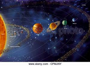 All planets of the solar system; Mercury, Venus, Earth ...