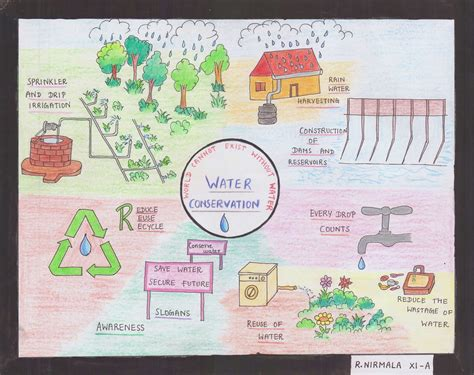 Poster On Water Conservation By R. Nirmala, Mahatma
