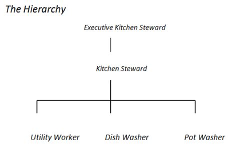 Notes On Kitchen Stewarding by Food Beverage Service Importance Of Ancillary Areas