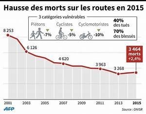 Nombre De Mort Sur La Route : s curit routi re mortalit en hausse nombre d 39 accidents en baisse en 2015 la croix ~ Medecine-chirurgie-esthetiques.com Avis de Voitures