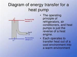 Heat Engine  Heat Engine Operating In Reverse