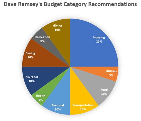 Dave ramsey needs to keep saying the main things he's been saying for years. Budget Category Percentages: How Do Yours Compare? - Smart Family Money