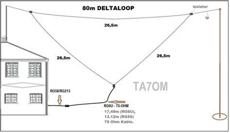 Pin By Ta7om On 80m Deltaloop Antenna