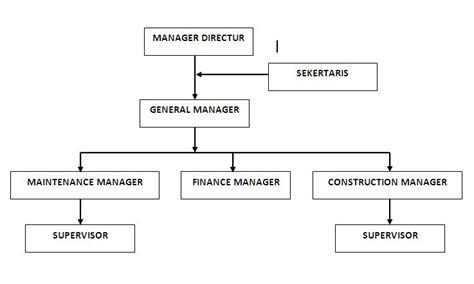 blog struktur organisasi perusahaan
