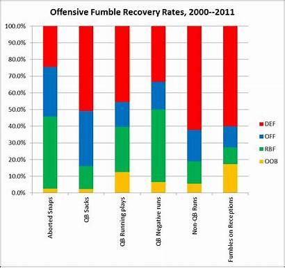 Offensive Fumbles Fumble Graphs Definitive Analysis Things