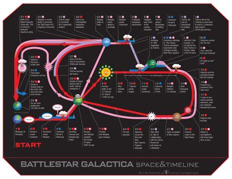 battlestar galactica timeline diagram sci fi movies tv