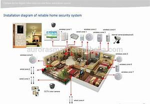 Smart Home Knx : 2015 zigbee smart home smart home automation system ~ Lizthompson.info Haus und Dekorationen