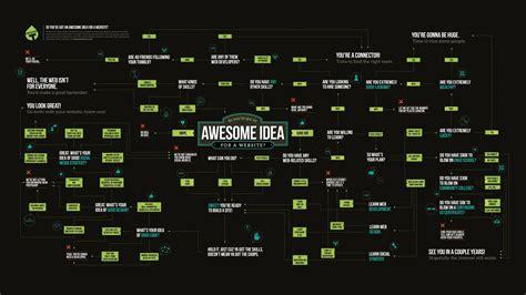 work internet money text design programming funny typography infographics flowchart charts