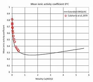Activity Coefficients In Solutions With Ions  Salts