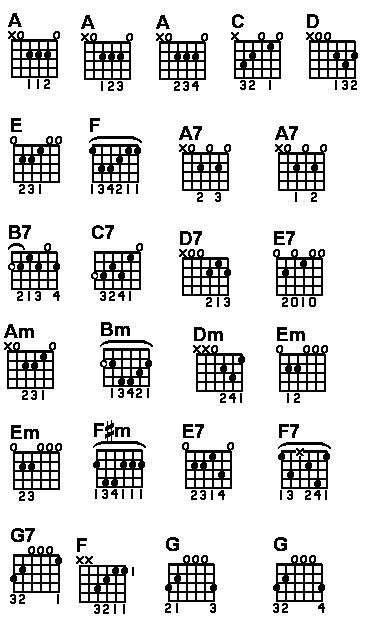 guitar principles  basic chords