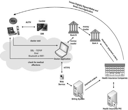 Insurance is the exchange of payment for the risk of a loss. SECMS - Secure Electronic Card for Medical Services Architecture The... | Download Scientific ...