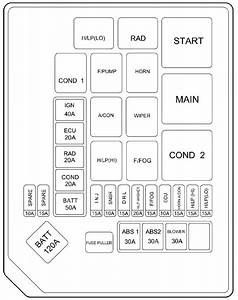 Hyundai Elantra  2006  - Fuse Box Diagram