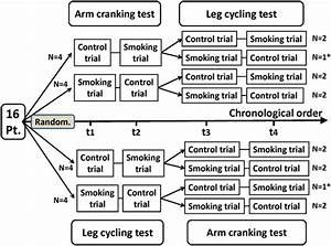 Flowchart of a randomized crossover trial of arm cranking ...