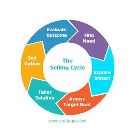 sales process the 6 step sales process that really works strategez for success