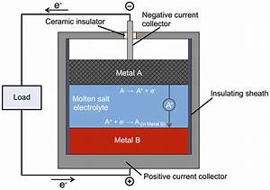 A Battery Of Molten Metals