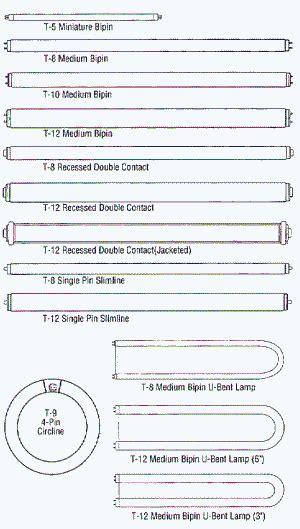 fluorescent light bulb lengths craluxlighting
