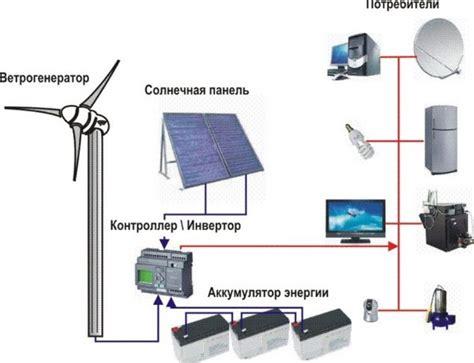 Как сделать ветряк своими руками сборка этапы установки и рекомендации . интернет журнал ecoenergetics . яндекс дзен