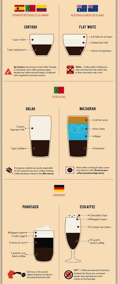 Source only the very best coffee, roast with obsessive care and consistently deliver an outstanding. coffee drinks travel world yum chart delicious charts coffees travelling infographic ...