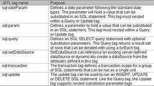 Simplifying Data Access Using Java Standard Tag Library