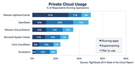 Cloud Computing Trends 2014 State Of The Cloud Survey. Vehicle Registration Software. Budesonide Formoterol Fumarate. Nevada Mortgage Brokers Domain And Webhosting. Dispatch Software For Service Companies. Graphic Design Colleges And Universities. Foundation Repair Wichita Falls Tx. What Does Mdm Stand For Hotels In Kauai Lihue. Walk In Tubs Covered By Medicare