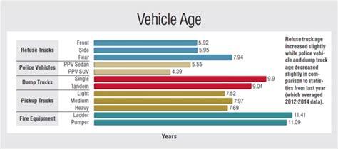 Fleet Age And Utilization Data 2016
