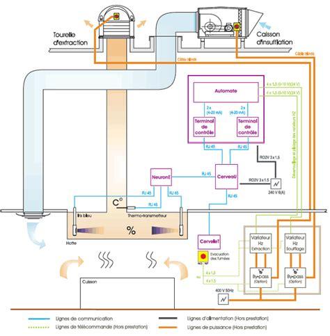 ventilation cuisine professionnelle 60 d économies d énergie en cuisine professionnelle