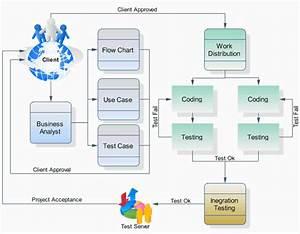 Offshore Software Development Java Offshore Consultants
