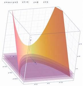 Höhenlinien Berechnen : funktionen berechnen und zeichnen mit h henlinien mathelounge ~ Themetempest.com Abrechnung