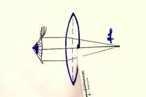 Optik Berechnen : optik die funktion von brillen physikalisch erkl rt ~ Themetempest.com Abrechnung