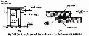 Types Of Resistance Welding Processes
