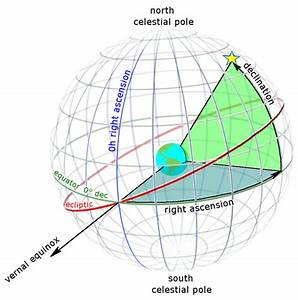 The Celestial Sphere  U2013 Planetary Sciences  Inc