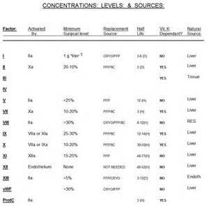 Clotting Factors Coagulation Factors