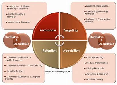 Research Different Kinds Relevant Types Market Marketing