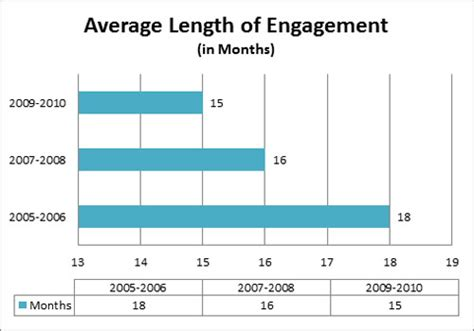 Dallas Wedding Planners Blog  Engagement Length Hitched