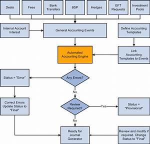 Cash Management Workflow Diagram : process flow for treasury accounting ~ A.2002-acura-tl-radio.info Haus und Dekorationen