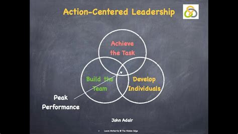 adairs action centered leadership youtube