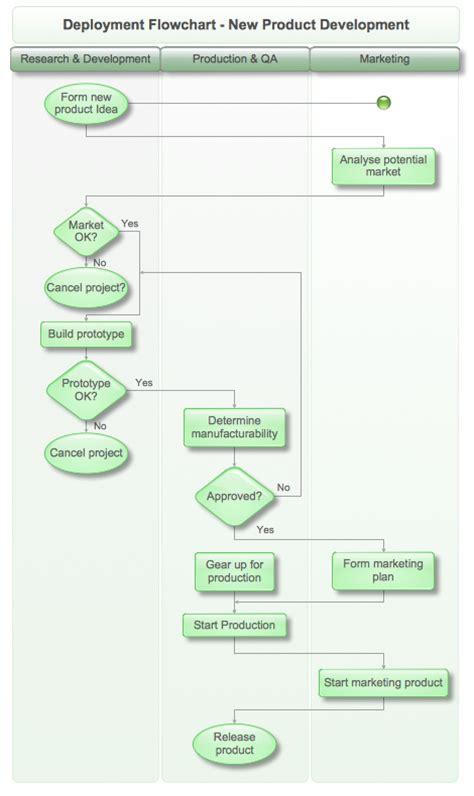 conceptdraw samples diagrams flowcharts