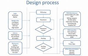 Pcb Design And Print Design