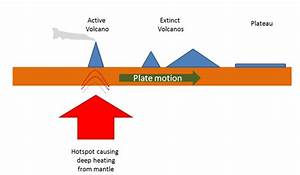Hot Spot Volcano Diagram, Hot, Get Free Image About Wiring ...