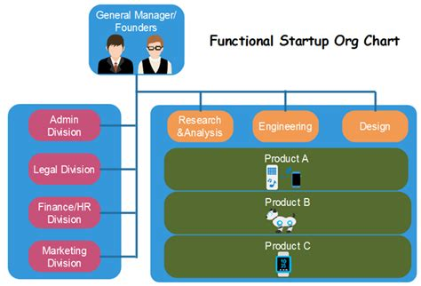 organizational structure  small business org