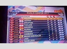 8 quốc gia bị nhầm quốc kỳ ở bảng tổng sắp huy chương SEA