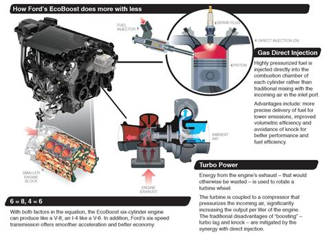 how does a cars engine work 2011 ford f350 interior lighting ford 1 0 litre ecoboost three cylinder to be introduced in 105 ps and 120 ps output forms