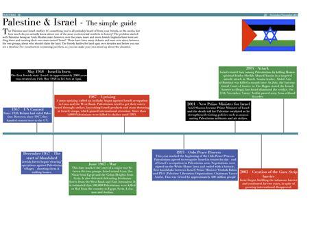 israel palestine conflict timeline parrswood png