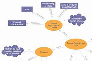 Creating A Concept Map