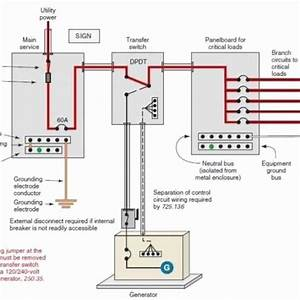 Best 25  Generator Transfer Switch Ideas On Pinterest
